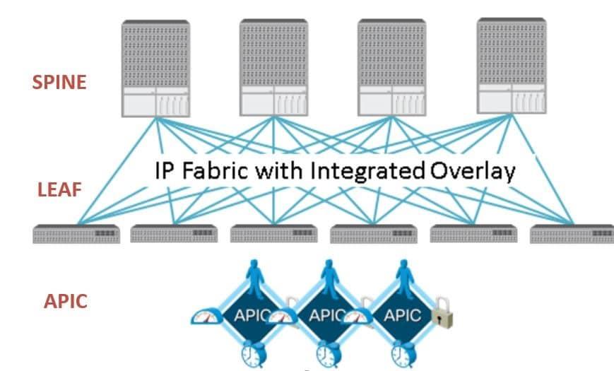 Cisco ACI Fabric