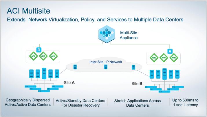 Cisco ACI Multi-Site