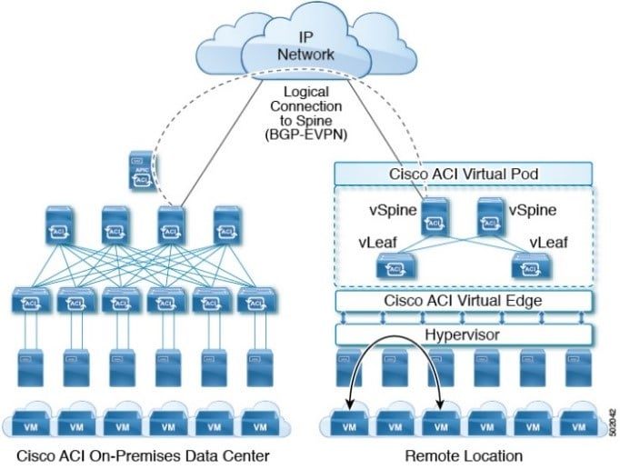 Cisco ACI Virtual POD