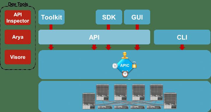 Cisco API