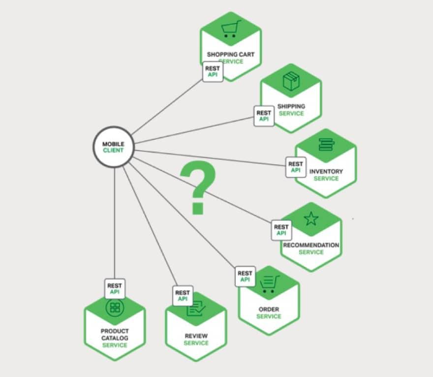 architettura a microservizi multipli servizi individuali