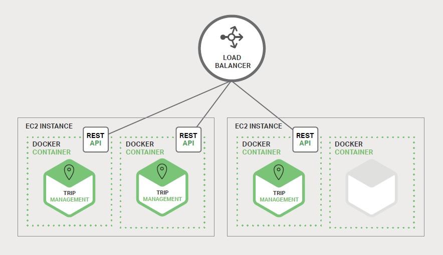 interfacce API scalabilità dinamica