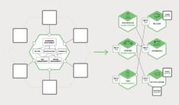 architettura a microservizi, Le soluzioni di ADC nelle architetture a microservizi – Parte III