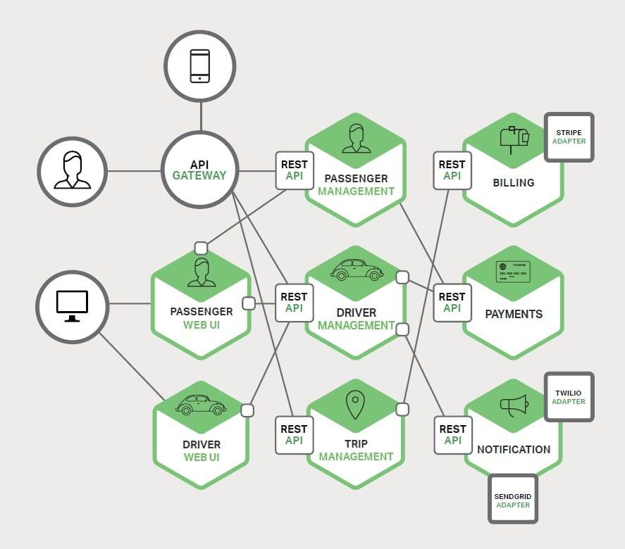 microservizi ruolo dell'IT