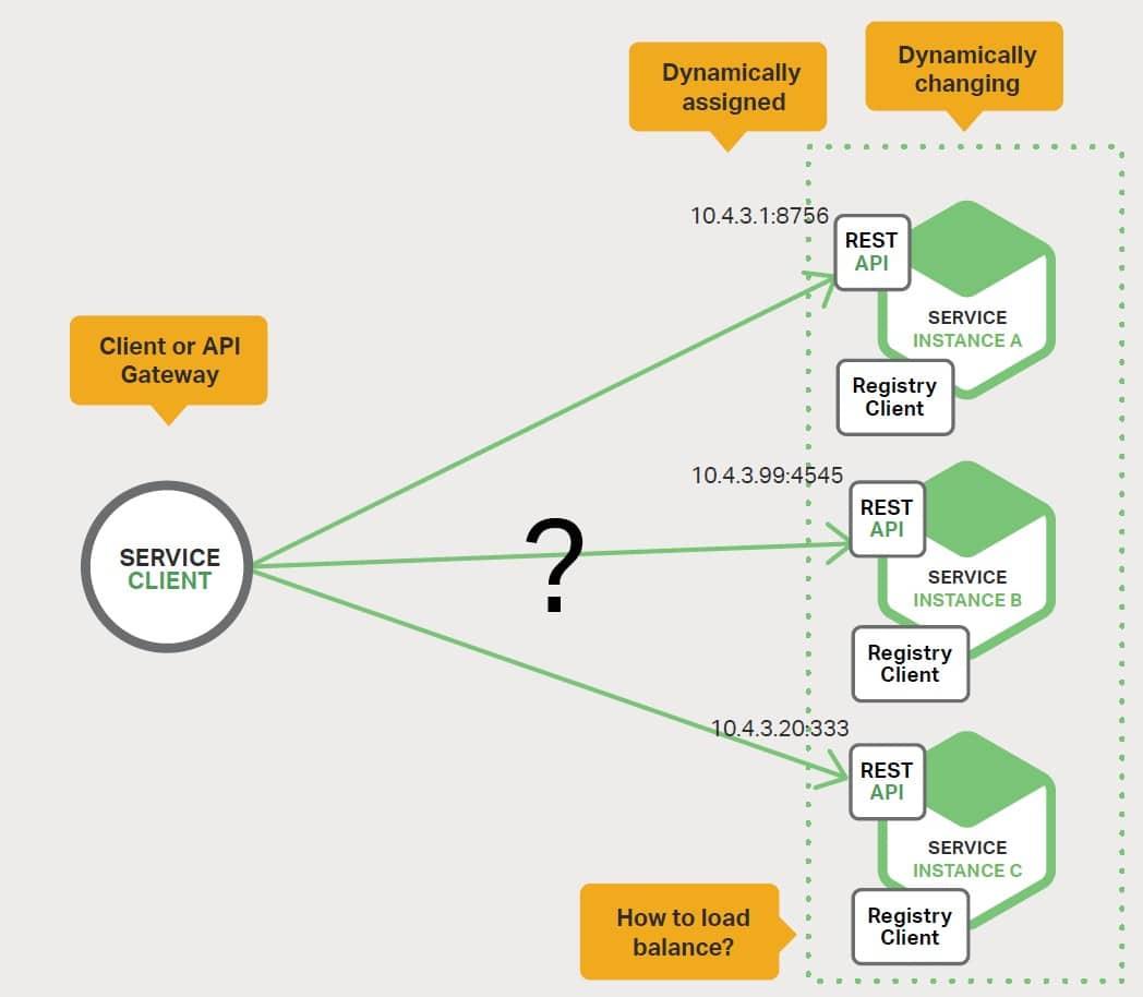modello cloud a microservizi applicativi