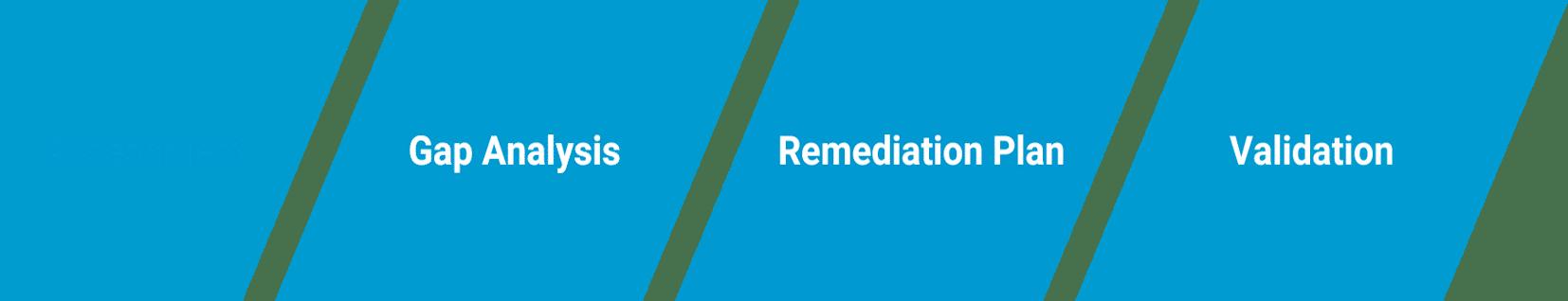 Assessment Gap Analysis Remediation Plan Validation
