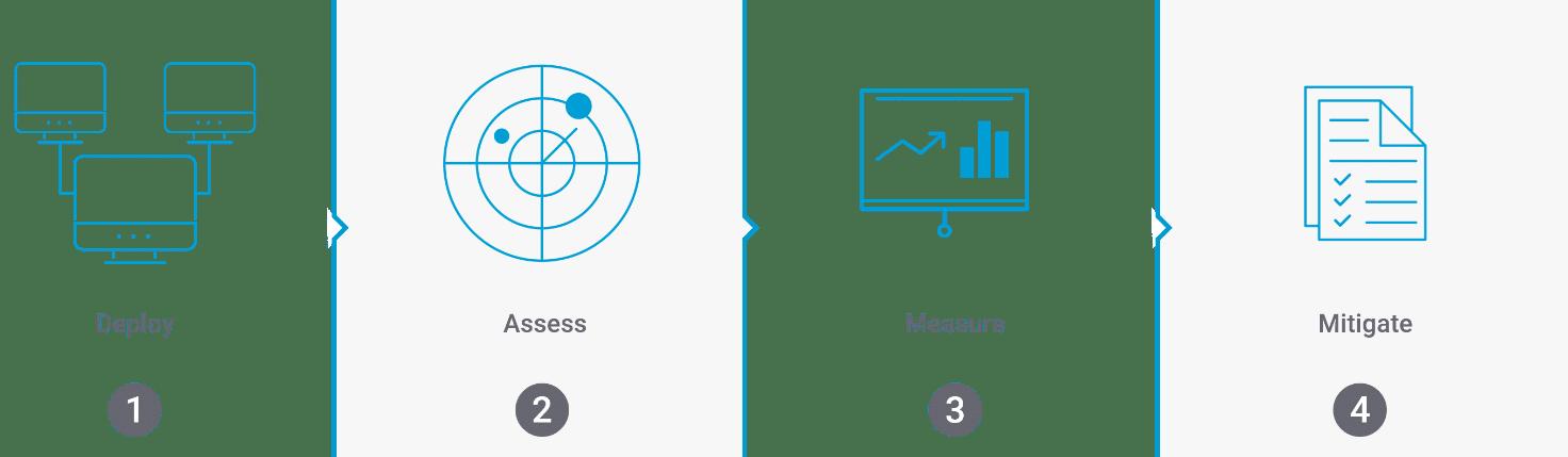 Deploy assess measure mitigate