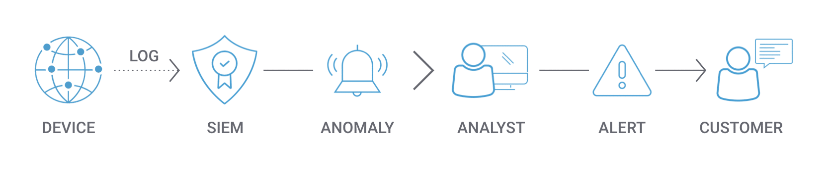 Device siem anomaly analyst alert customer