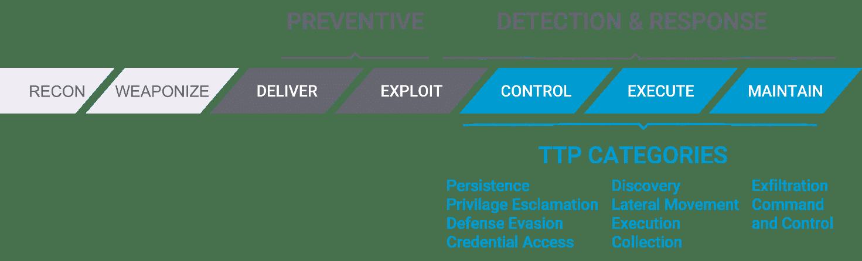 Preventive detection response TTP