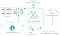 Soluzioni integrate di Enterprise Data Management e Protection, Le ultime frontiere dell'Enterprise Data Management & Protection