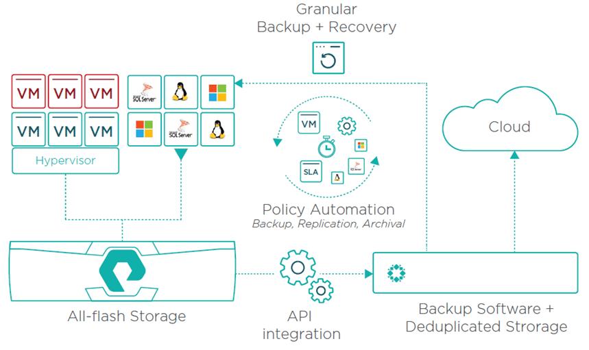 Integrazione API tra storage Primario e Backup